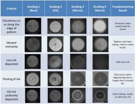 High-Caliber 3D and Aerosol Jet Printing with Regenerated Silk Fibroin (RSF)