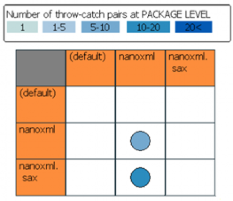 Visualization of Exception Handling Constructs to Support Program Understanding