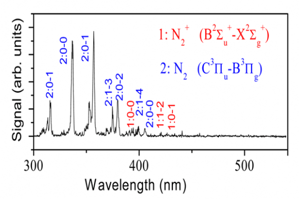 Standoff Detection of Nuclear Materials