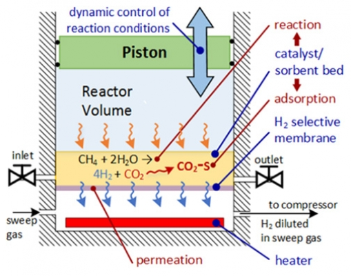 CHAMP cylinder-piston assembly used to create hydrogen from methane and steam
