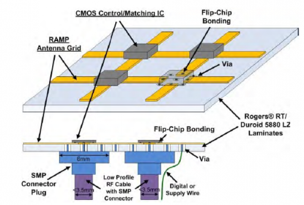 Reconfigurable Antenna Array with Multi-Feed Antenna Pixels