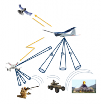 Ears in the Sky- Airborne Acoustic Testbed