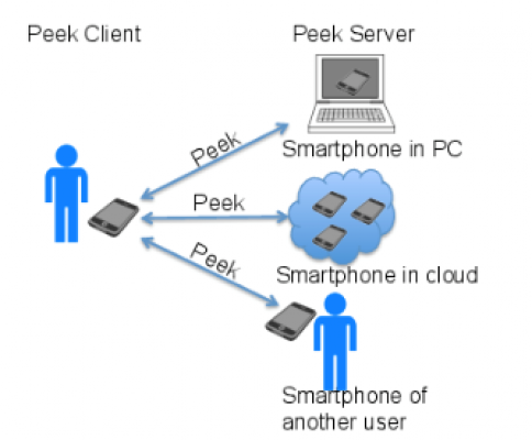 PEEK: A Mobile-to-Mobile Remote Computing Protocol for Mobile Computing Devices