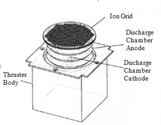 Deployable Gridded Ion Thruster