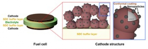 Highly Efficient, Durable Cathodes for Solid Oxide Fuel Cells (SOFCs)