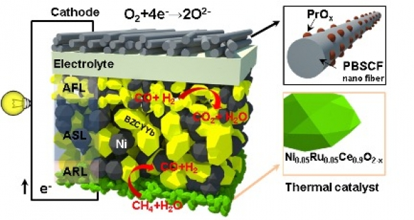 Improved Components to Lower Costs of Intermediate-Temperature Solid Oxide Fuel Cells (SOFCs)