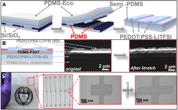 Stretchable Electronic Materials and Devices