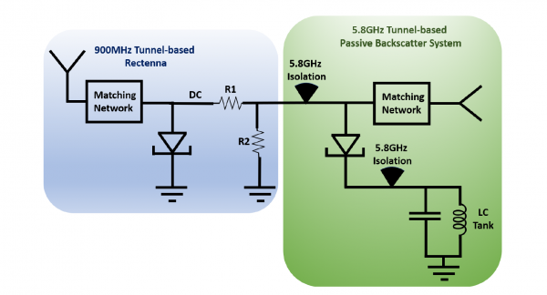 A First-of-its-Kind, Ultra-Low Voltage Single-Element Amplified Backscatter System
