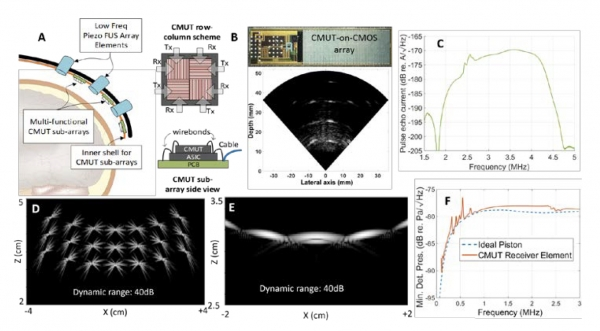 Multi-Functional Sparse Phased Arrays for Guiding Focused Ultrasound Therapies