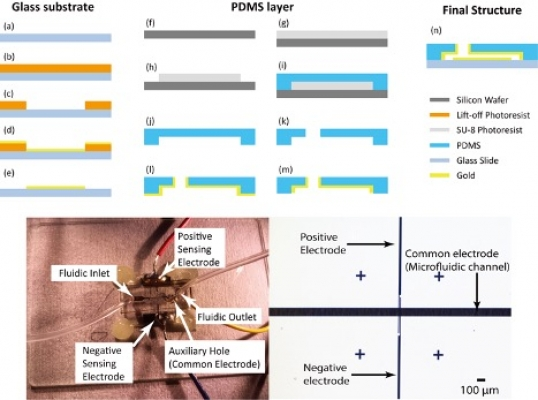 Integrating Electrical Sensors into Soft-Lithography Microfluidic Devices