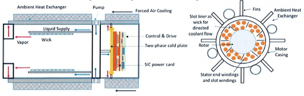 Two-Phase Thermal Management System for Integrated Motor Cooling