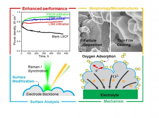 Novel Thin-Film Coatings for Enhanced Solid Oxide Fuel Cell (SOFC) Cathodes