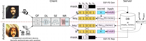 Privacy-Preserving Remote Biometric Authentication