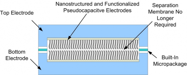 Chip-Scale Electrochemical Double-Layer (ECDL) Supercapacitors