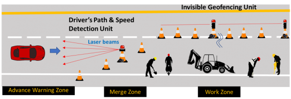 Advance Warning System for Improved Safety in Roadway Work Zones