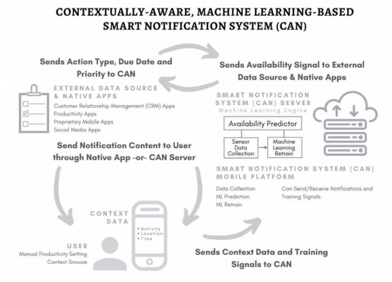 Contextually Aware, Machine Learning–Based Smart Notification System