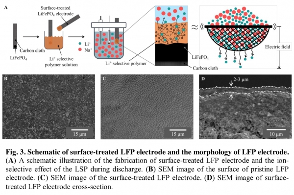 Novel Electrochemical Method for Extracting Lithium from Seawater