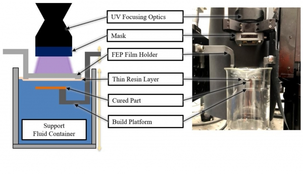 Fluid Interface–Supported Printing Process for Stereolithography 3D Printing