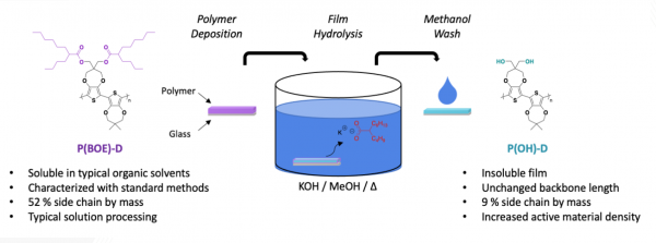 Post-Processing Side Chain Cleavage to Enhance Conjugated Polymers
