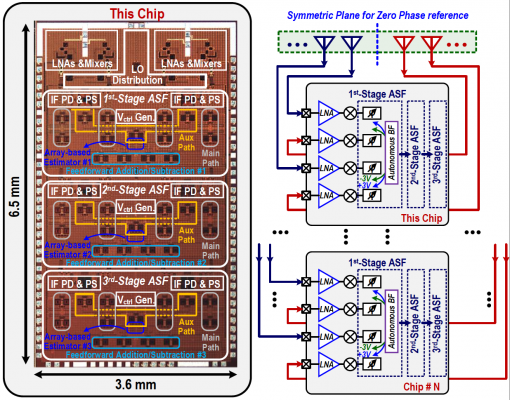 Enabling Multi-Beam, High-Capacity Massive MIMO for 5G Communications and More