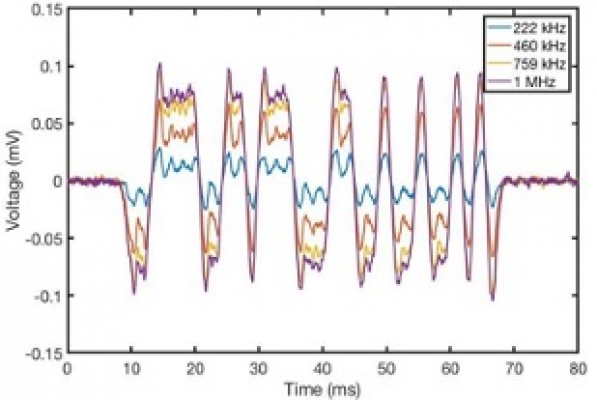 Utilizing Impedance Spectroscopy for Advanced Characterization of Particles