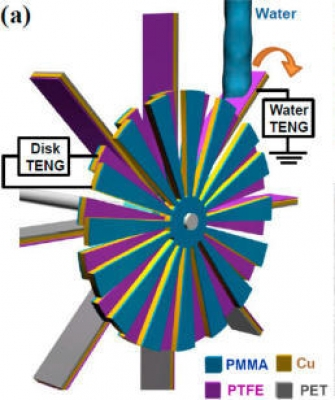Hybrid Triboelectric Nanogenerator Harvests Mechanical and Electrical Energy